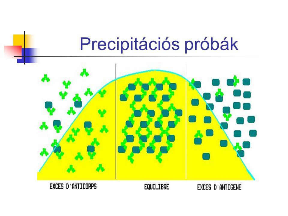 Precipitációs próbák