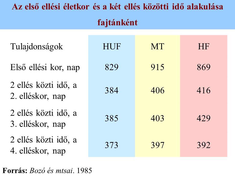 Az első ellési életkor és a két ellés közötti idő alakulása fajtánként TulajdonságokHUFMTHF Első ellési kor, nap829915869 2 ellés közti idő, a 2. ellé