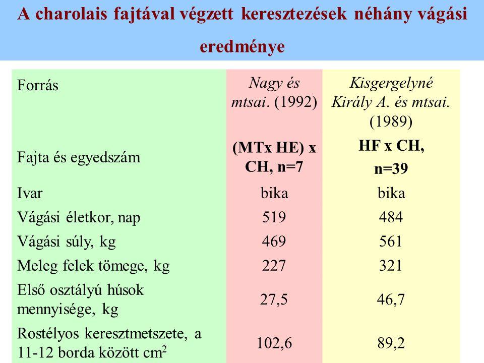 A charolais fajtával végzett keresztezések néhány vágási eredménye Forrás Nagy és mtsai. (1992) Kisgergelyné Király A. és mtsai. (1989) Fajta és egyed