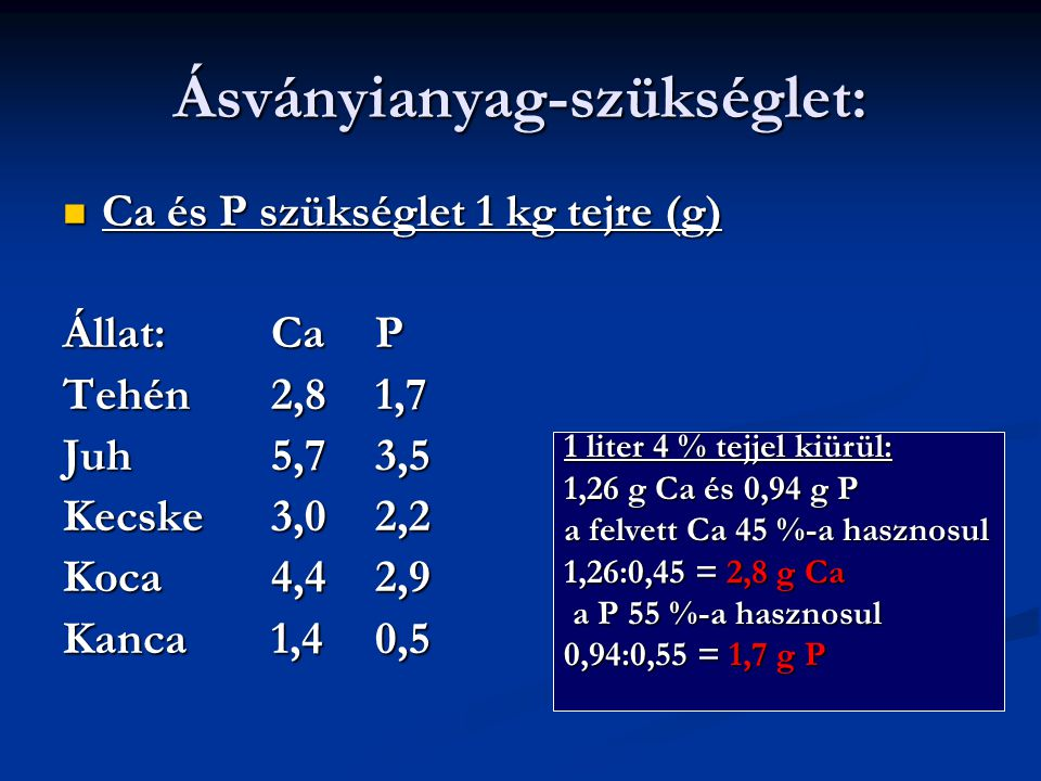 Ásványianyag-szükséglet: Ca és P szükséglet 1 kg tejre (g) Ca és P szükséglet 1 kg tejre (g) Állat:CaP Tehén2,81,7 Juh5,73,5 Kecske3,02,2 Koca4,42,9 Kanca1,40,5 1 liter 4 % tejjel kiürül: 1,26 g Ca és 0,94 g P a felvett Ca 45 %-a hasznosul 1,26:0,45 = 2,8 g Ca a P 55 %-a hasznosul a P 55 %-a hasznosul 0,94:0,55 = 1,7 g P