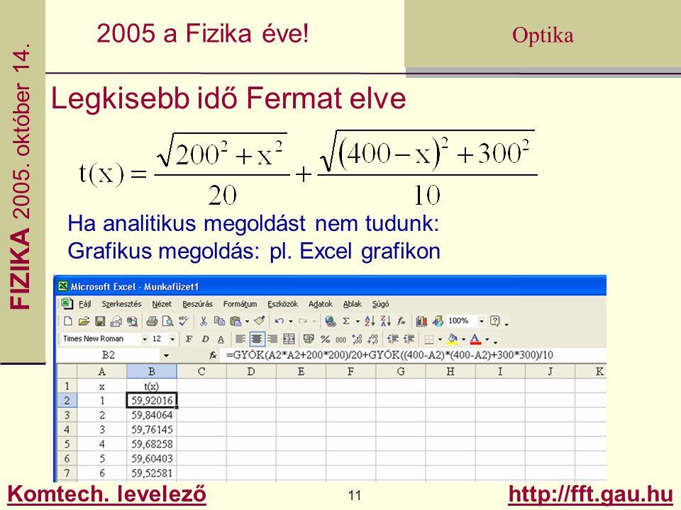 FIZIKA 2005.október 14. Komtech. levelező 11 http://fft.gau.hu Optika 2005 a Fizika éve.