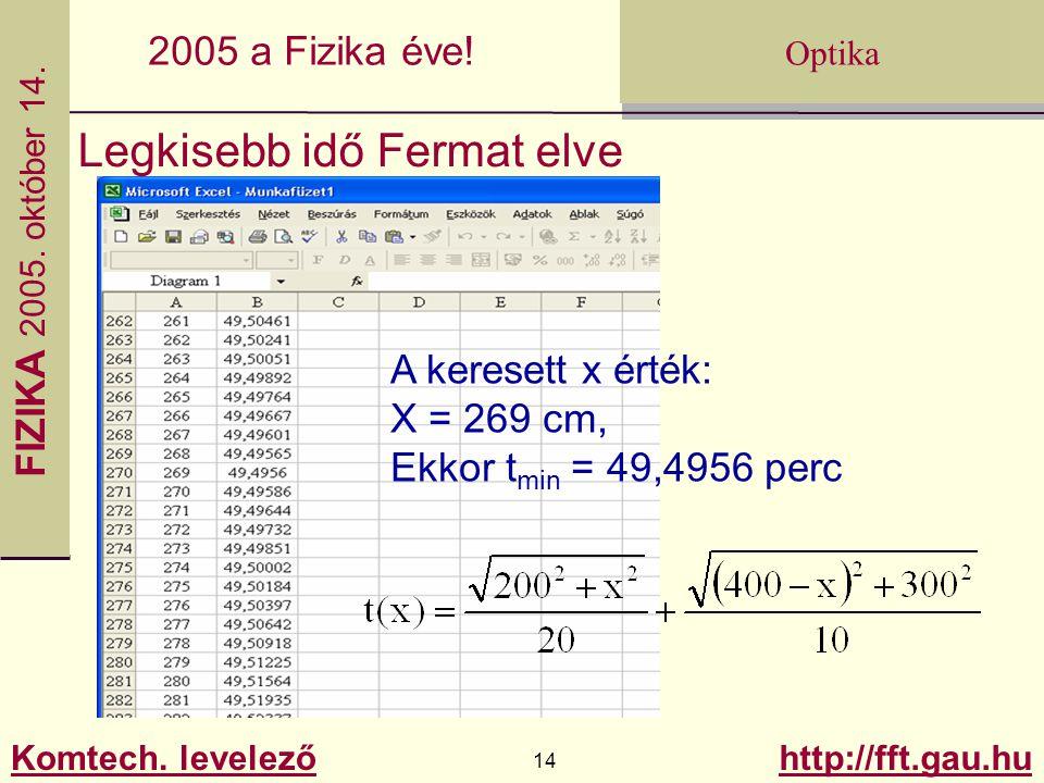 FIZIKA 2005.október 14. Komtech. levelező 14 http://fft.gau.hu Optika 2005 a Fizika éve.