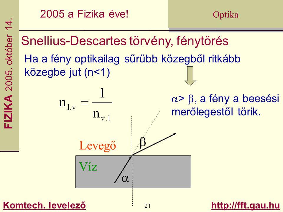 FIZIKA 2005.október 14. Komtech. levelező 21 http://fft.gau.hu Optika 2005 a Fizika éve.