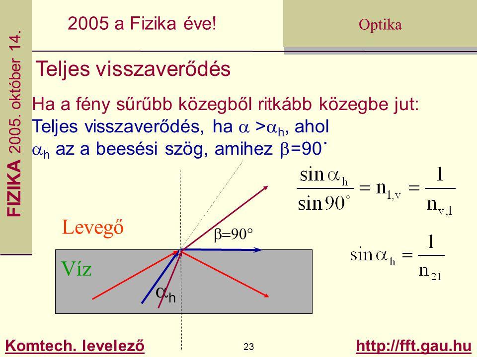 FIZIKA 2005.október 14. Komtech. levelező 23 http://fft.gau.hu Optika 2005 a Fizika éve.