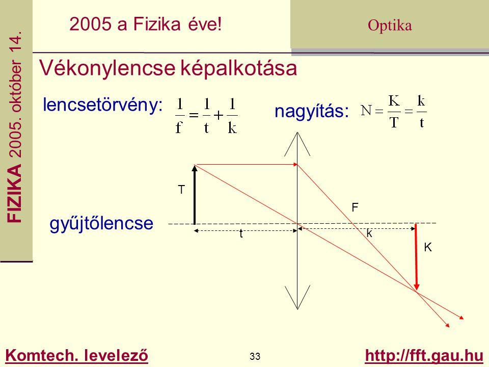 FIZIKA 2005.október 14. Komtech. levelező 33 http://fft.gau.hu Optika 2005 a Fizika éve.
