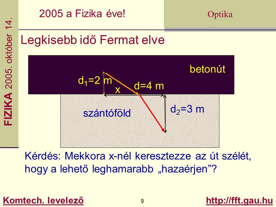 FIZIKA 2005.október 14. Komtech. levelező 30 http://fft.gau.hu Optika 2005 a Fizika éve.
