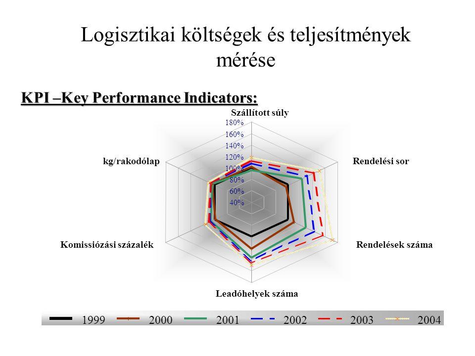 érték* 1. Megbízhatóság, pontosság1,5 2. Gyorsaság (szállítási idő)1,8 3. Kiegészítő szolgáltatások vállalása2,0 4. Ár2,1 5. Biztonság (árukár, veszte