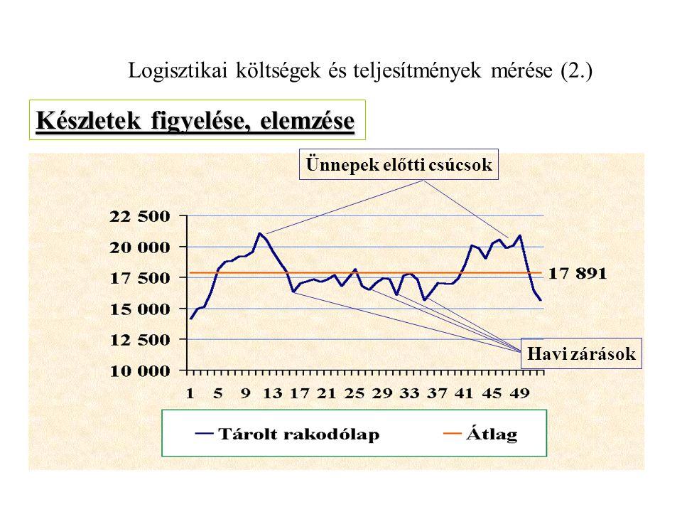 Logisztikai költségek és teljesítmények mérése 40% 60% 80% 100% 120% 140% 160% 180% Szállított súly Rendelési sor Rendelések száma Leadóhelyek száma K