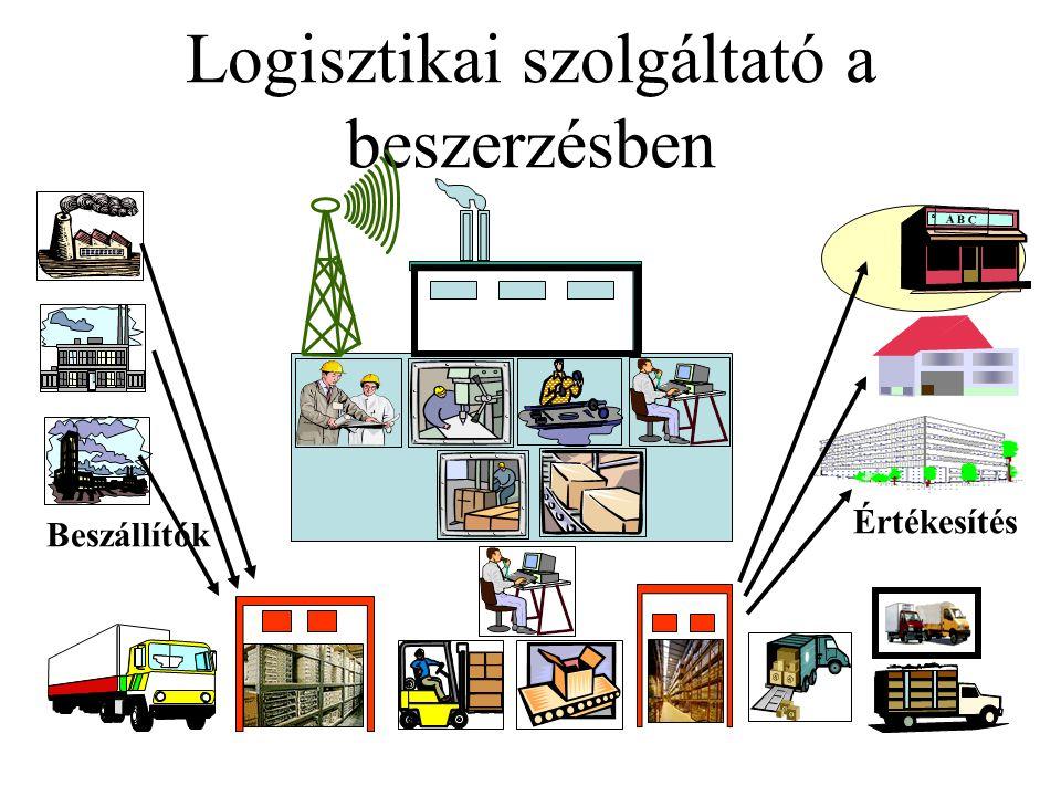 Logisztikai szolgáltató az elosztásban Beszállítók A B C Beszerzés Termelés Értékesítés