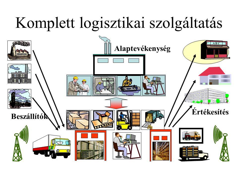 A B C Beszállítók Értékesítés Logisztikai szolgáltató a beszerzésben