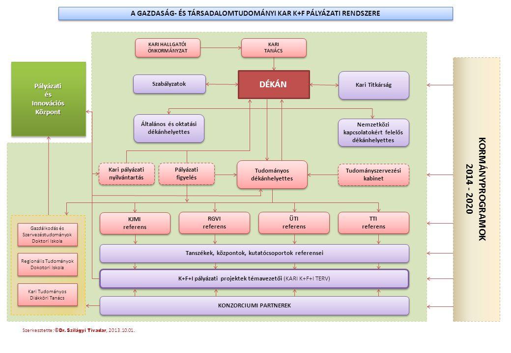 A GAZDASÁG- ÉS TÁRSADALOMTUDOMÁNYI KAR K+F PÁLYÁZATI RENDSZERE Szerkesztette: © Dr. Szilágyi Tivadar, 2013.10.01. KARI TANÁCS KARI TANÁCS DÉKÁN Nemzet