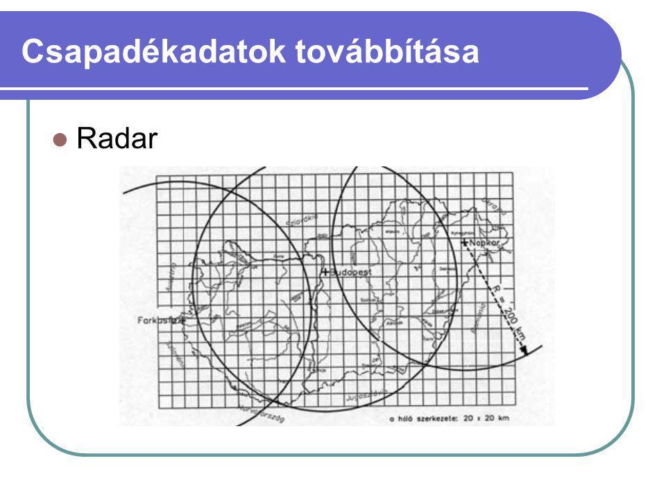 Csapadékadatok továbbítása Radar