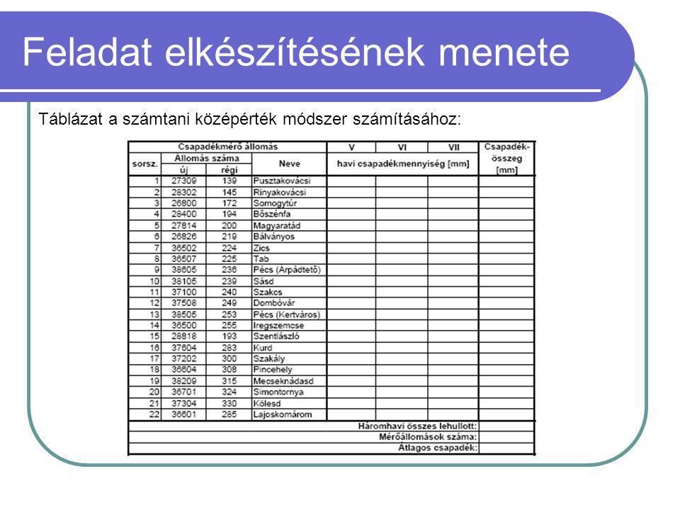 Feladat elkészítésének menete Táblázat a számtani középérték módszer számításához: