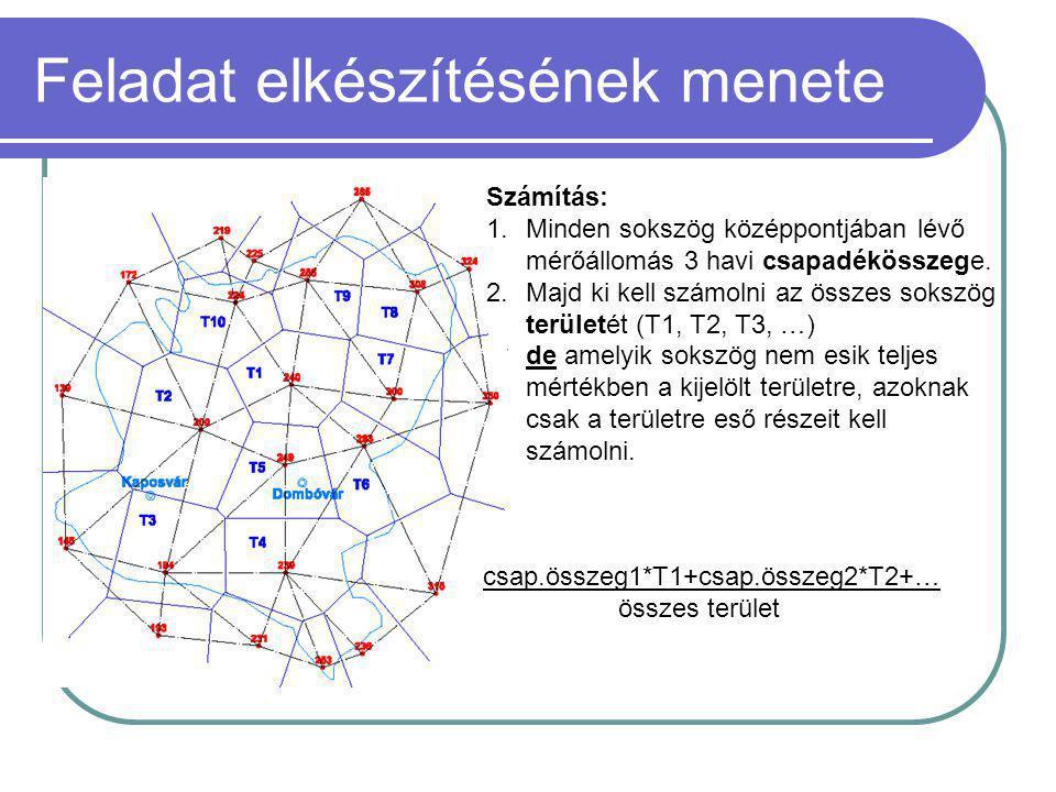 Feladat elkészítésének menete Számítás: 1.Minden sokszög középpontjában lévő mérőállomás 3 havi csapadékösszege. 2.Majd ki kell számolni az összes sok