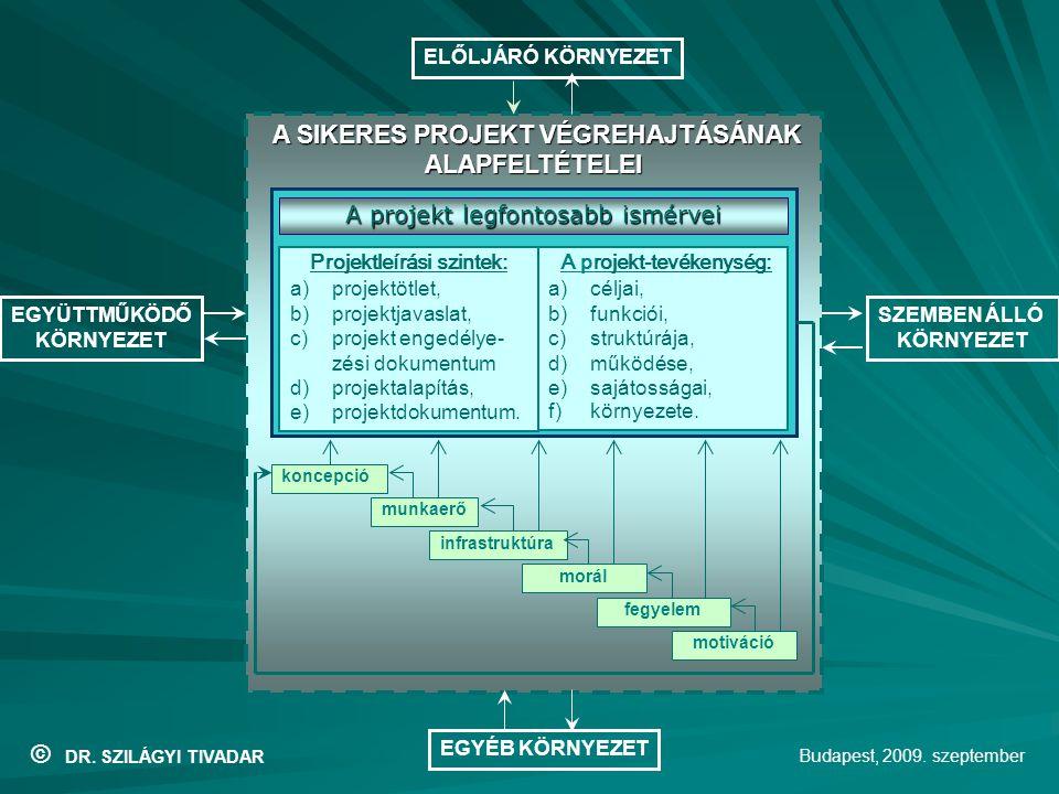 """Mottó: """"A sikeres vállalkozás, projekt-tevékenység alapfeltételei: Újszerű, modern gondolkodás és innovatív, piacképes koncepció Újszerű, modern gondolkodás és innovatív, piacképes koncepció Kvalifikált munkaerő (általános intelligencia, szakmai kompetencia)Kvalifikált munkaerő (általános intelligencia, szakmai kompetencia) Korszerű infrastruktúra (számítógép, internet, mobiltelefon, személygépkocsi, stb."""