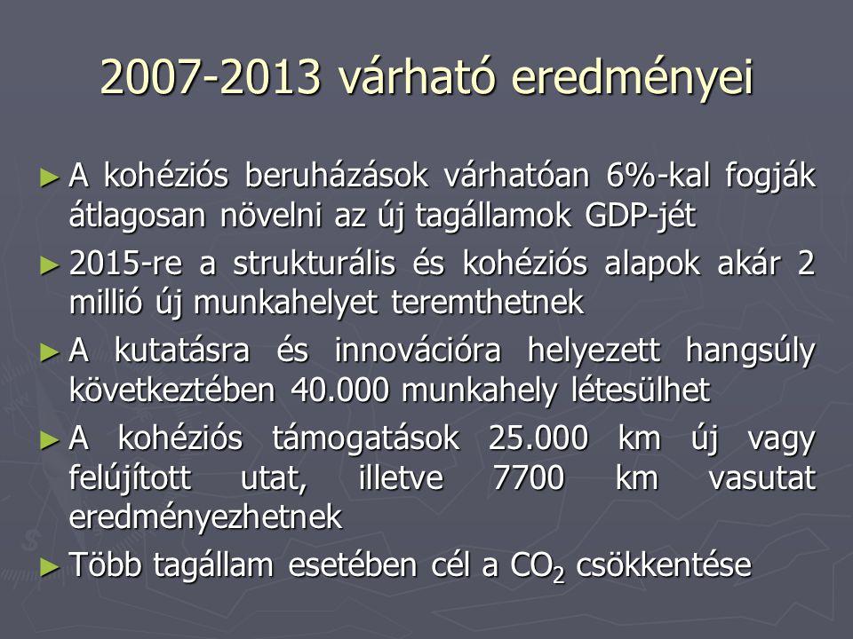 2007-2013 várható eredményei ► A kohéziós beruházások várhatóan 6%-kal fogják átlagosan növelni az új tagállamok GDP-jét ► 2015-re a strukturális és kohéziós alapok akár 2 millió új munkahelyet teremthetnek ► A kutatásra és innovációra helyezett hangsúly következtében 40.000 munkahely létesülhet ► A kohéziós támogatások 25.000 km új vagy felújított utat, illetve 7700 km vasutat eredményezhetnek ► Több tagállam esetében cél a CO 2 csökkentése
