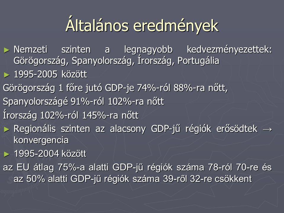 Általános eredmények ► Nemzeti szinten a legnagyobb kedvezményezettek: Görögország, Spanyolország, Írország, Portugália ► 1995-2005 között Görögország 1 főre jutó GDP-je 74%-ról 88%-ra nőtt, Spanyolországé 91%-ról 102%-ra nőtt Írország 102%-ról 145%-ra nőtt ► Regionális szinten az alacsony GDP-jű régiók erősödtek → konvergencia ► 1995-2004 között az EU átlag 75%-a alatti GDP-jű régiók száma 78-ról 70-re és az 50% alatti GDP-jű régiók száma 39-ről 32-re csökkent