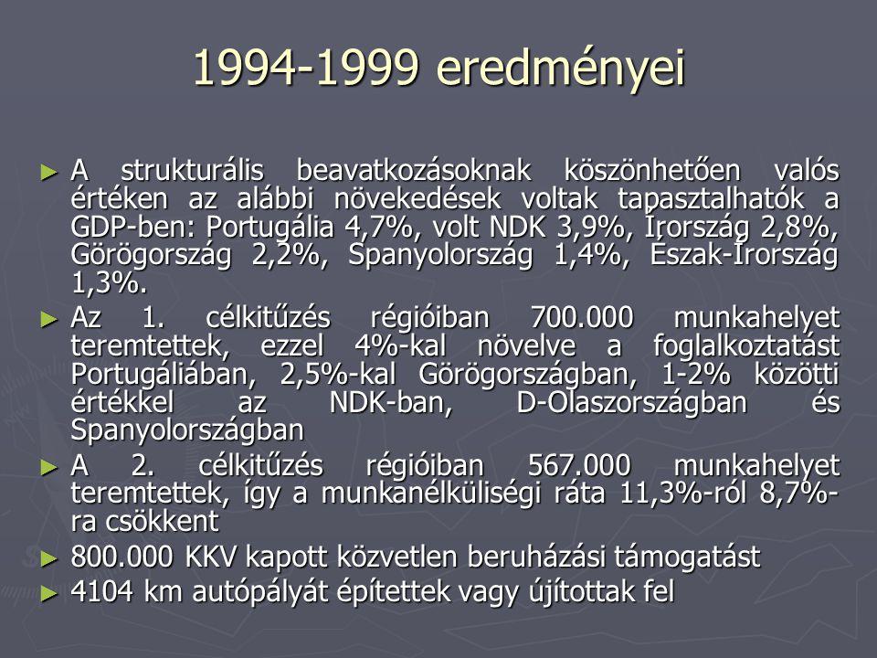 1994-1999 eredményei ► A strukturális beavatkozásoknak köszönhetően valós értéken az alábbi növekedések voltak tapasztalhatók a GDP-ben: Portugália 4,7%, volt NDK 3,9%, Írország 2,8%, Görögország 2,2%, Spanyolország 1,4%, Észak-Írország 1,3%.
