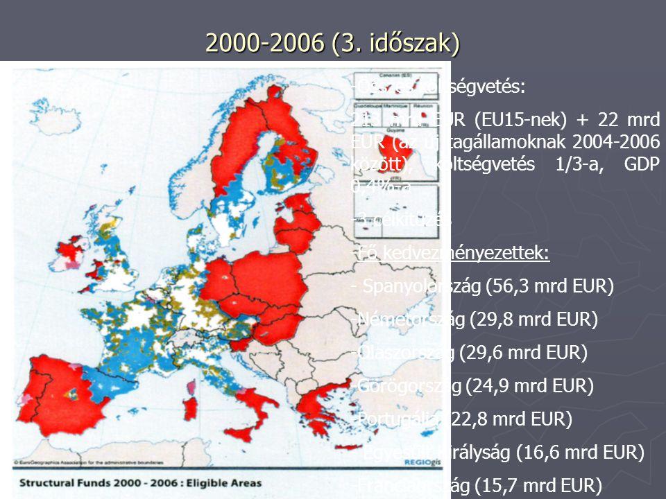 2000-2006 eredményei ► Az 1.célkitűzés régióiban 570.000 új munkahely, melyből kb.
