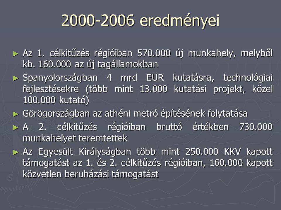 2000-2006 eredményei ► Az 1. célkitűzés régióiban 570.000 új munkahely, melyből kb.