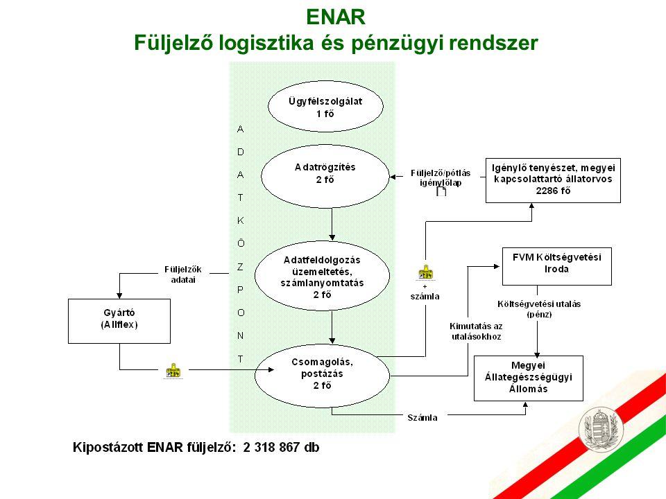 ENAR Füljelző logisztika és pénzügyi rendszer