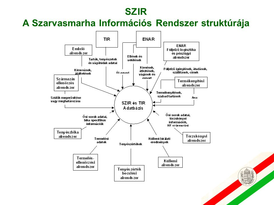 SZIR A Szarvasmarha Információs Rendszer struktúrája