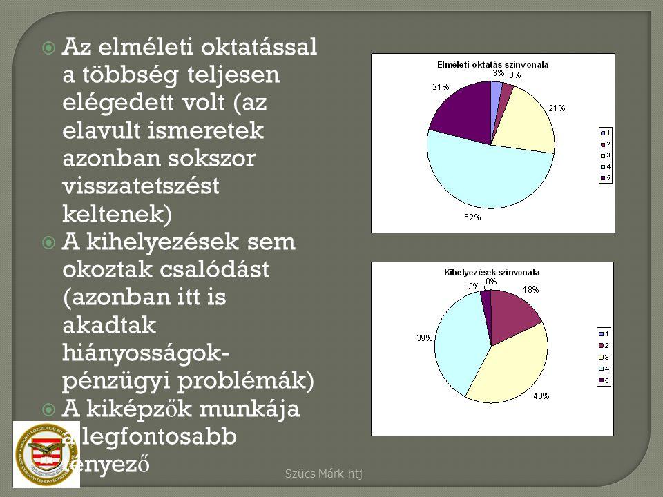  Az elméleti oktatással a többség teljesen elégedett volt (az elavult ismeretek azonban sokszor visszatetszést keltenek)  A kihelyezések sem okoztak