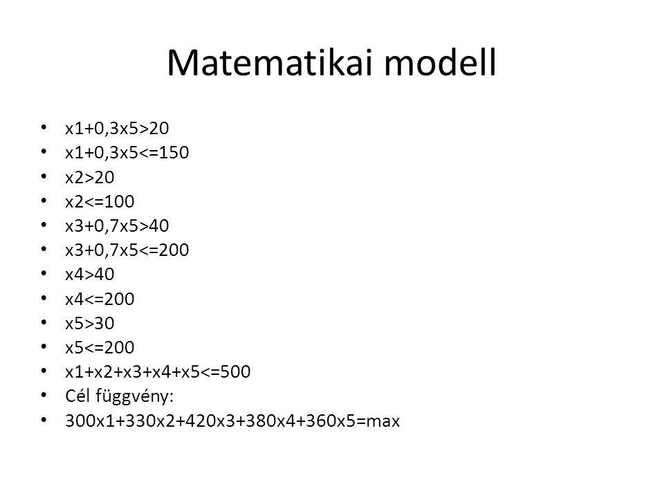 Matematikai modell x1+0,3x5>20 x1+0,3x5<=150 x2>20 x2<=100 x3+0,7x5>40 x3+0,7x5<=200 x4>40 x4<=200 x5>30 x5<=200 x1+x2+x3+x4+x5<=500 Cél függvény: 300x1+330x2+420x3+380x4+360x5=max