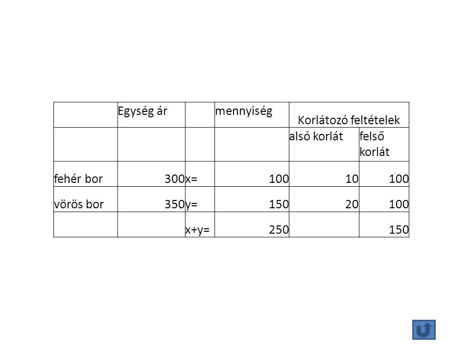 Egység ár mennyiség Korlátozó feltételek alsó korlátfelső korlát fehér bor300x=10010100 vörös bor350y=15020100 x+y=250 150