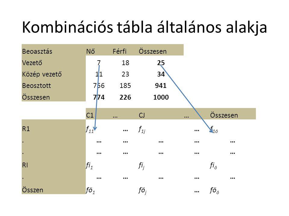 Kombinációs tábla általános alakja BeoasztásNőFérfiÖsszesen Vezető71825 Közép vezető112334 Beosztott756185941 Összesen7742261000 C1…CJ…Összesen R1f 11