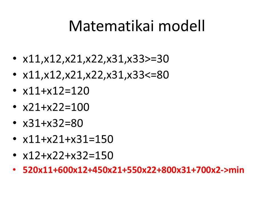 Matematikai modell x11,x12,x21,x22,x31,x33>=30 x11,x12,x21,x22,x31,x33<=80 x11+x12=120 x21+x22=100 x31+x32=80 x11+x21+x31=150 x12+x22+x32=150 520x11+600x12+450x21+550x22+800x31+700x2->min