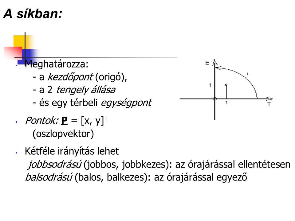 A síkban:  Meghatározza: - a kezdőpont (origó), - a 2 tengely állása - és egy térbeli egységpont  Pontok: P = [x, y] T (oszlopvektor)  Kétféle irán
