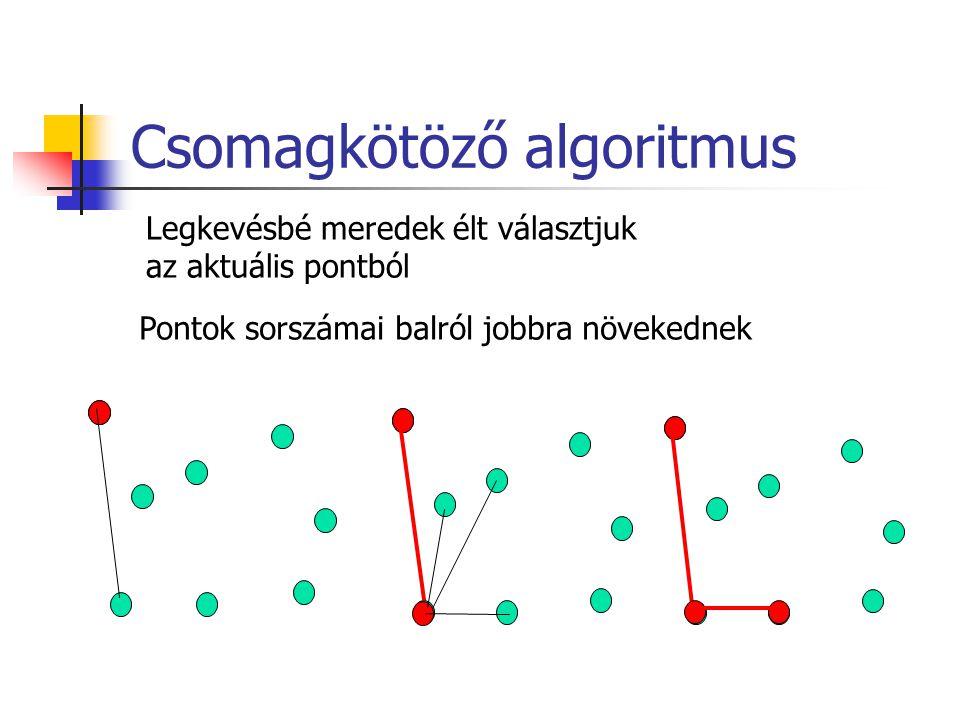 Csomagkötöző algoritmus Legkevésbé meredek élt választjuk az aktuális pontból Pontok sorszámai balról jobbra növekednek