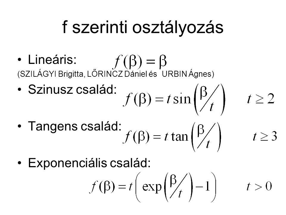 f szerinti osztályozás Lineáris: (SZILÁGYI Brigitta, LŐRINCZ Dániel és URBIN Ágnes) Szinusz család: Tangens család: Exponenciális család: