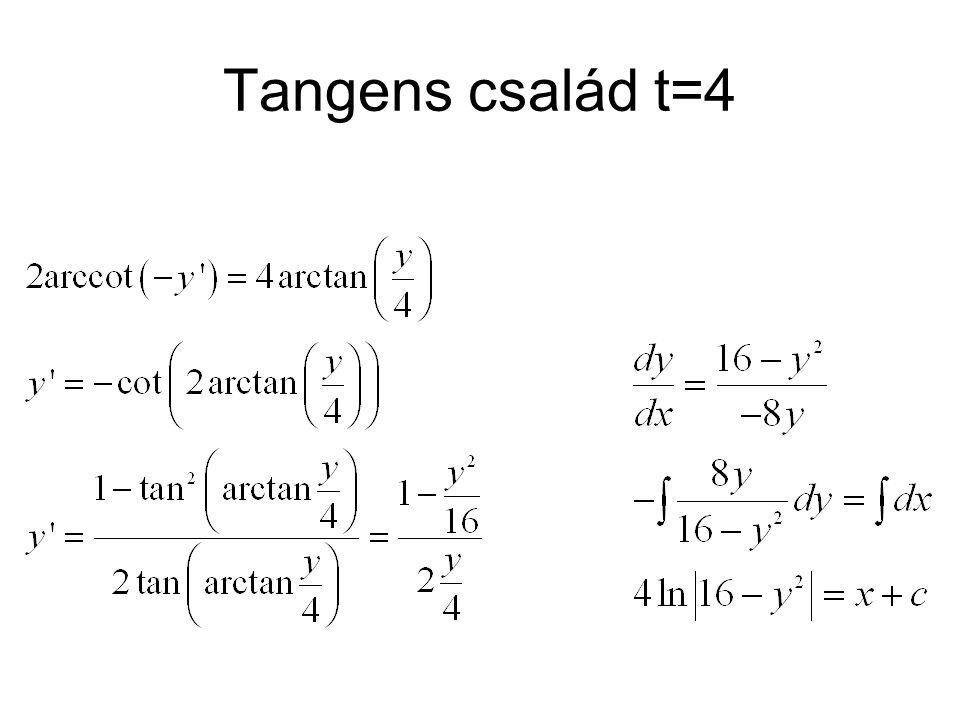 Tangens család t=4