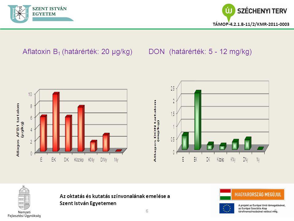 77 TÁMOP-4.2.1.B-11/2/KMR-2011-0003 Az oktatás és kutatás színvonalának emelése a Szent István Egyetemen T-2 toxin (határérték – 0,25 mg/kg) HT-2 toxin (határérték – nem ismert)