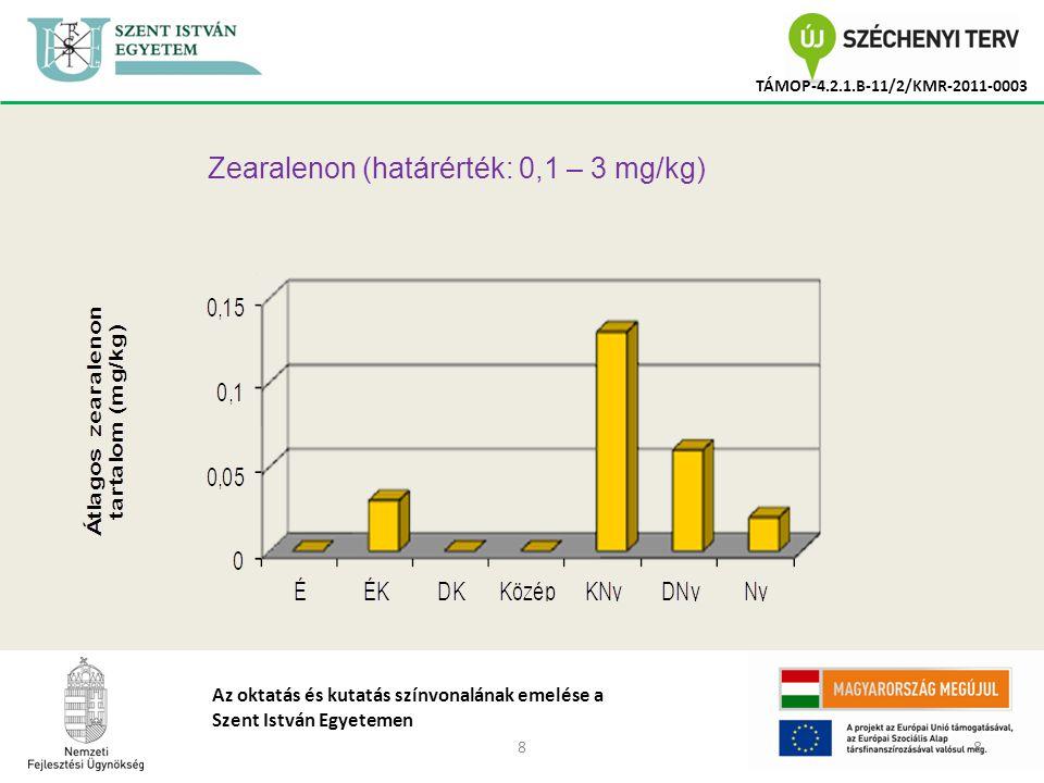 88 TÁMOP-4.2.1.B-11/2/KMR-2011-0003 Az oktatás és kutatás színvonalának emelése a Szent István Egyetemen Zearalenon (határérték: 0,1 – 3 mg/kg)