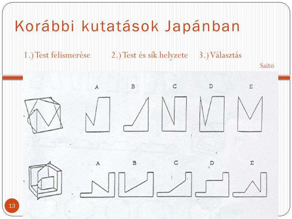 Korábbi kutatások Japánban 1.) Test felismerése2.) Test és sík helyzete3.) Választás Saito 13