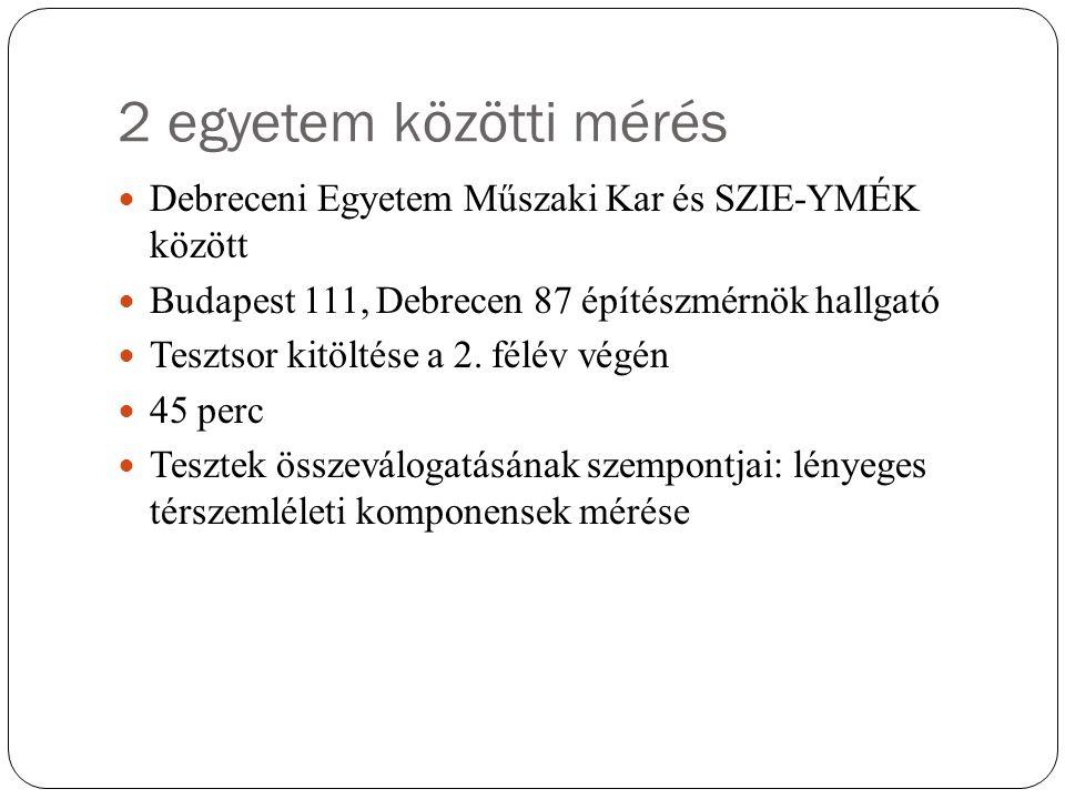 2 egyetem közötti mérés Debreceni Egyetem Műszaki Kar és SZIE-YMÉK között Budapest 111, Debrecen 87 építészmérnök hallgató Tesztsor kitöltése a 2.