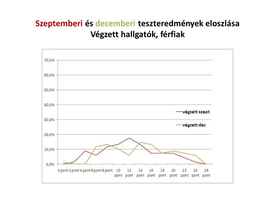 Szeptemberi és decemberi teszteredmények eloszlása Végzett hallgatók, férfiak