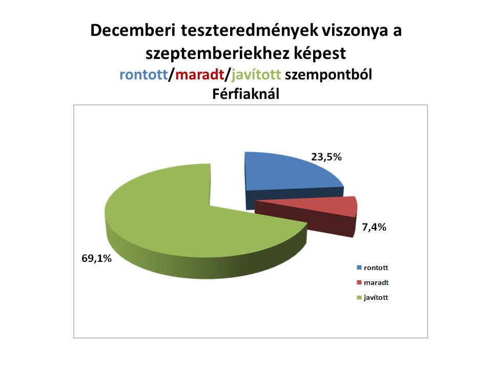 Decemberi teszteredmények viszonya a szeptemberiekhez képest rontott/maradt/javított szempontból Férfiaknál