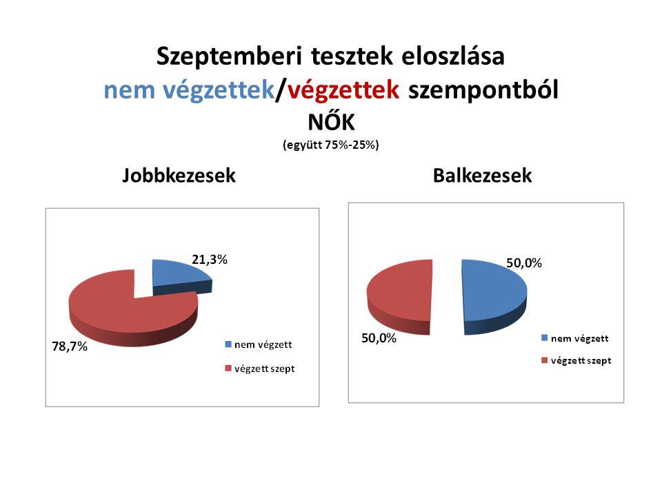 Szeptemberi tesztek eloszlása nem végzettek/végzettek szempontból NŐK (együtt 75%-25%) JobbkezesekBalkezesek