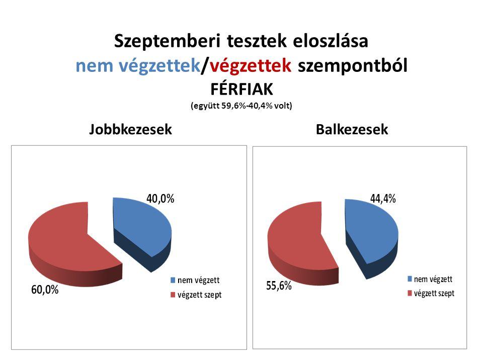 Szeptemberi tesztek eloszlása nem végzettek/végzettek szempontból FÉRFIAK (együtt 59,6%-40,4% volt) JobbkezesekBalkezesek