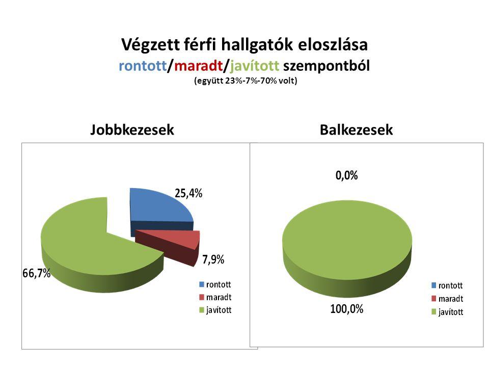 Végzett férfi hallgatók eloszlása rontott/maradt/javított szempontból (együtt 23%-7%-70% volt) Jobbkezesek Balkezesek