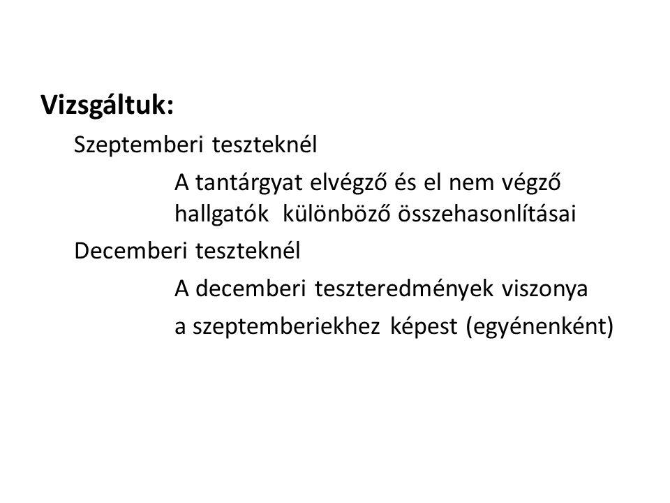 Vizsgáltuk: Szeptemberi teszteknél A tantárgyat elvégző és el nem végző hallgatók különböző összehasonlításai Decemberi teszteknél A decemberi teszteredmények viszonya a szeptemberiekhez képest (egyénenként)