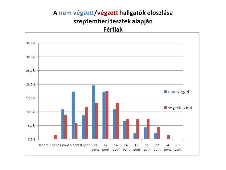A nem végzett/végzett hallgatók eloszlása szeptemberi tesztek alapján Férfiak