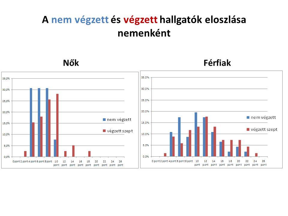 Szeptemberi tesztek eloszlása nem végzettek/végzettek szempontból NŐK