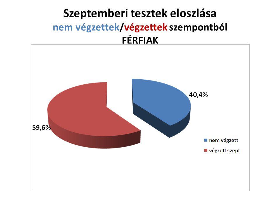 Szeptemberi tesztek eloszlása nem végzettek/végzettek szempontból FÉRFIAK