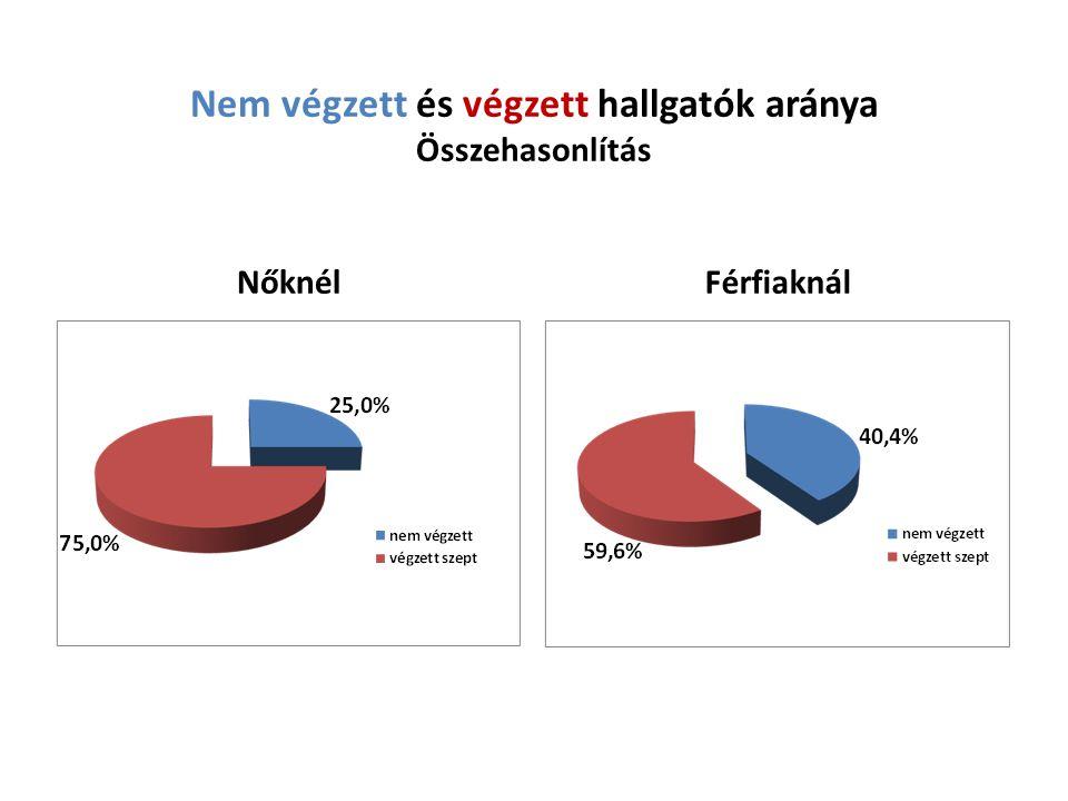 Szeptemberi és decemberi teszteredmények eloszlása Végzett hallgatók, nők