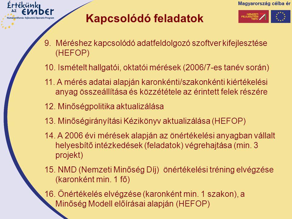 9. Méréshez kapcsolódó adatfeldolgozó szoftver kifejlesztése (HEFOP) 10.